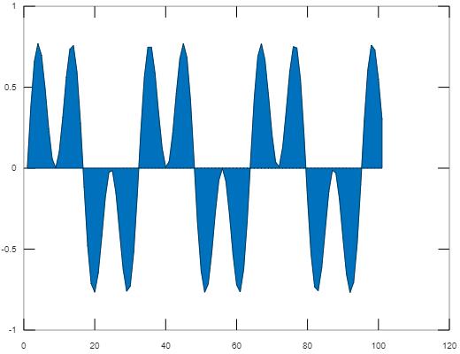 Matlab'da 2D Grafikler – Matlab Ödev Yaptırma Fiyatları – Matlab Bitirme Tezi – Matlab Danışmanlık– Matlab Ödev Yaptırma Fiyatları – Matlab Bitirme Tezi – Matlab Danışmanlık