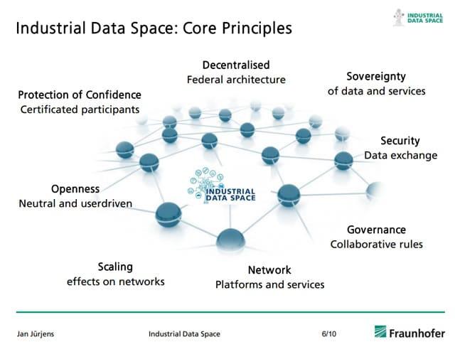 Endüstri 4.0 (11) - Endüstri 4.0 İlkeleri: Yatay ve Dikey Entegrasyon - Endüstri 4.0 Yöntemleri - Endüstri 4.0 Danışmanlık