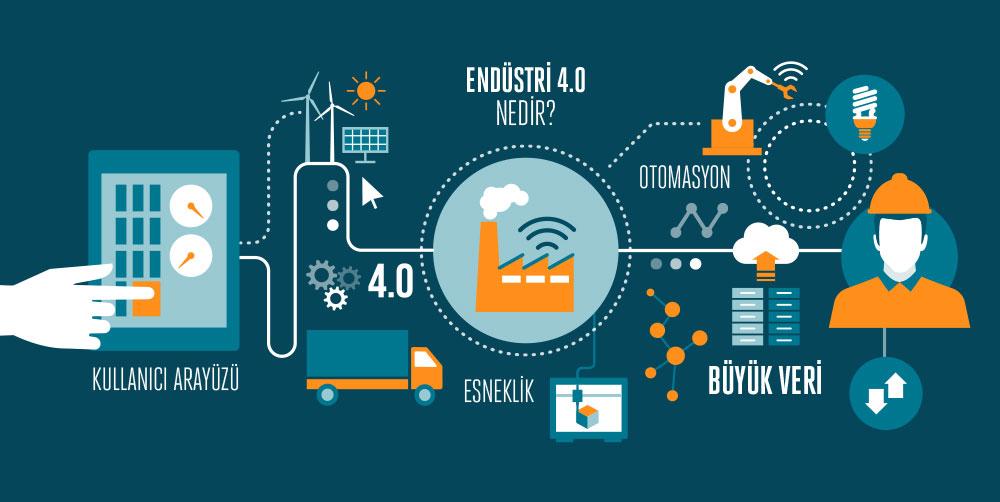 Endüstri 4.0 (1) - Endüstri 4.0 Nedir - Endüstri 4.0 Yöntemleri - Endüstri 4.0 Danışmanlık
