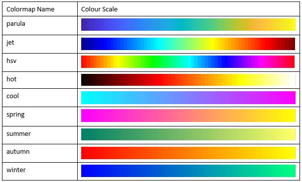 Matlab 3D Çizim Fonksiyonu – Matlab Ödev Yaptırma Fiyatları – Matlab Bitirme Tezi – Matlab Danışmanlık