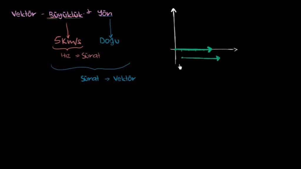 Lineer Cebir Nedir Lineer Cebir Nasıl Hesaplanır Doğrusal Cebir - Lineer Cebir Ödev Yaptırma
