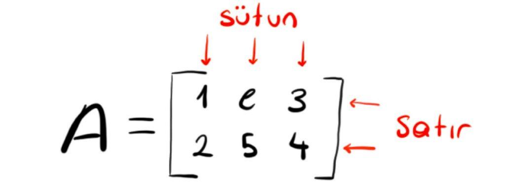 Matrisler (19) – Köşegenleştirilebilirlik – Matrisler Ödev Yaptırma