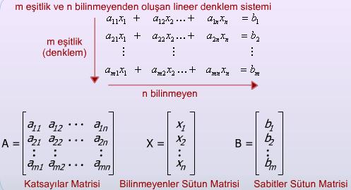 Matrisler 3 – Matrislerin Özellikleri – Matrisler Nasıl Hesaplanır – Matris Sistemleri – Matrisler Ödev Yaptırma