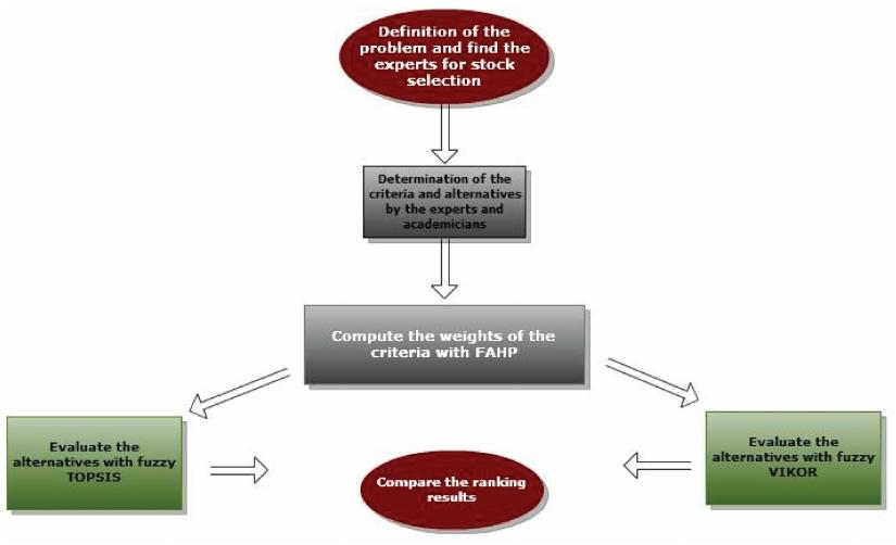 Çok Amaçlı Karar Verme (13) – TOPSIS ve VIKOR – Çok Amaçlı Karar Verme Nedir – Çok Amaçlı Karar Verme Yöntemleri – Çok Amaçlı Karar Verme Analizi Yaptırma