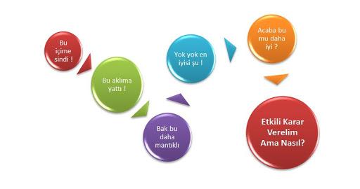 Çok Amaçlı Karar Verme (33) – DEMATEL ve ANP'ye Dayalı Uygulamalar ile VIKOR Tekniği – Çok Amaçlı Karar Verme Nedir – Çok Amaçlı Karar Verme Yöntemleri – Çok Amaçlı Karar Verme Analizi Yaptırma